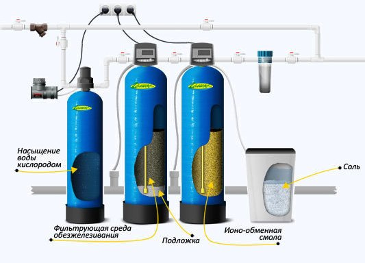 подбор системы водоочистки