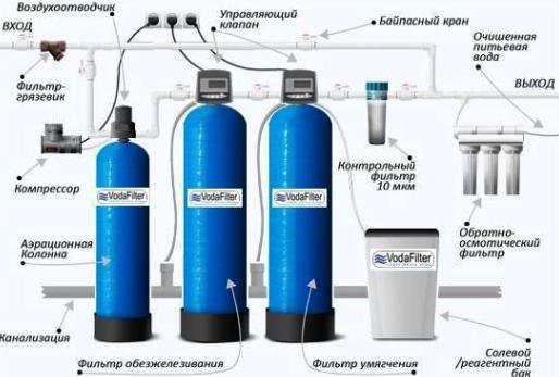 фильтры для воды из скважин